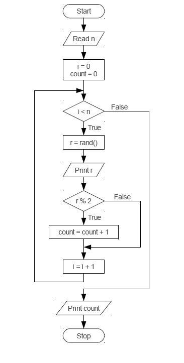 ตัวอย่างข้อสอบคอมโปรฯQ1
