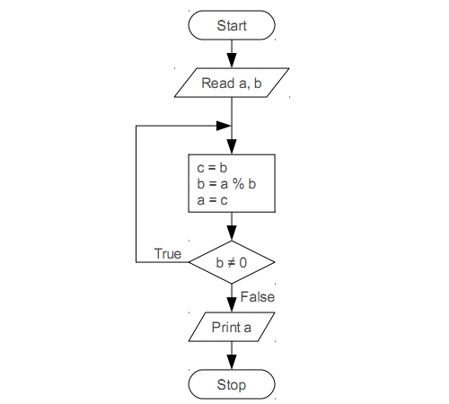 ตัวอย่างข้อสอบคอมโปรฯQ2