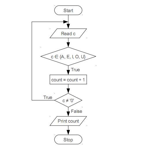 ตัวอย่างข้อสอบคอมโปรฯQ3