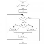 ตัวอย่างข้อสอบคอมโปรฯQ4