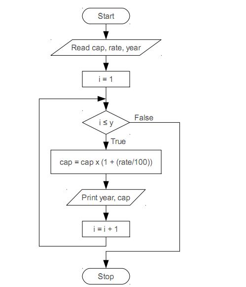 ตัวอย่างข้อสอบคอมโปรฯQ5