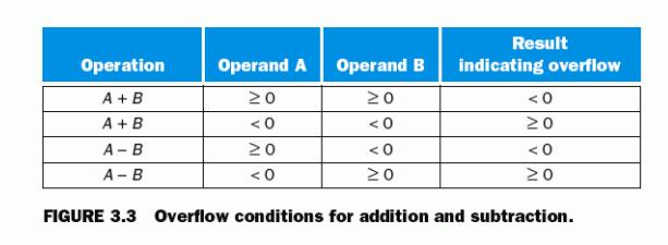 Overflow คืออะไร จะเกิดขึ้นเมื่อไหร่