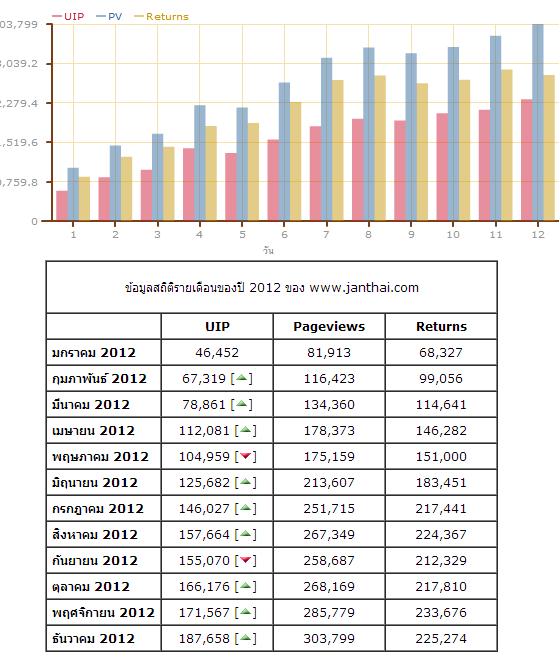 สถิติการเข้าชมเว็บไซต์ Janthai.com 2555
