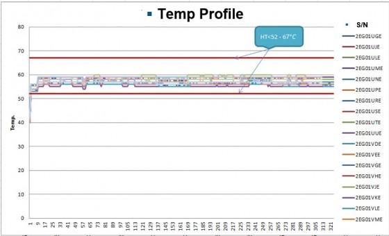 HDD Temp Profile