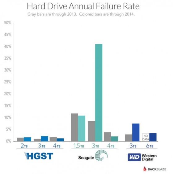 มาทำความรู้จักกับ HGST เจ้าของสถิติ ฮาร์ดดิสก์ทนที่สุด 2014