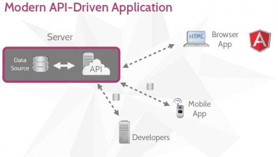 Modern API-Driven Application
