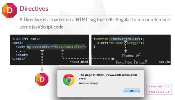 บทที่ 1.2 เรียกใช้งาน Angular แบบ Directive