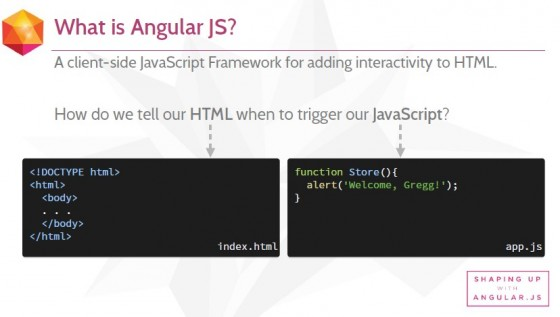 What is Angular JS